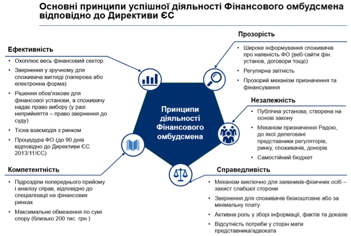"Article ""Investment In Building Trust"" on the financial ombudsman as a step forward in restoring financial confidence (in Ukrainian only)"