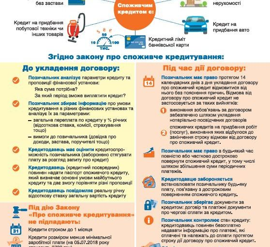 "Infographic ""Consumer Loan"" (in Ukrainian only)"