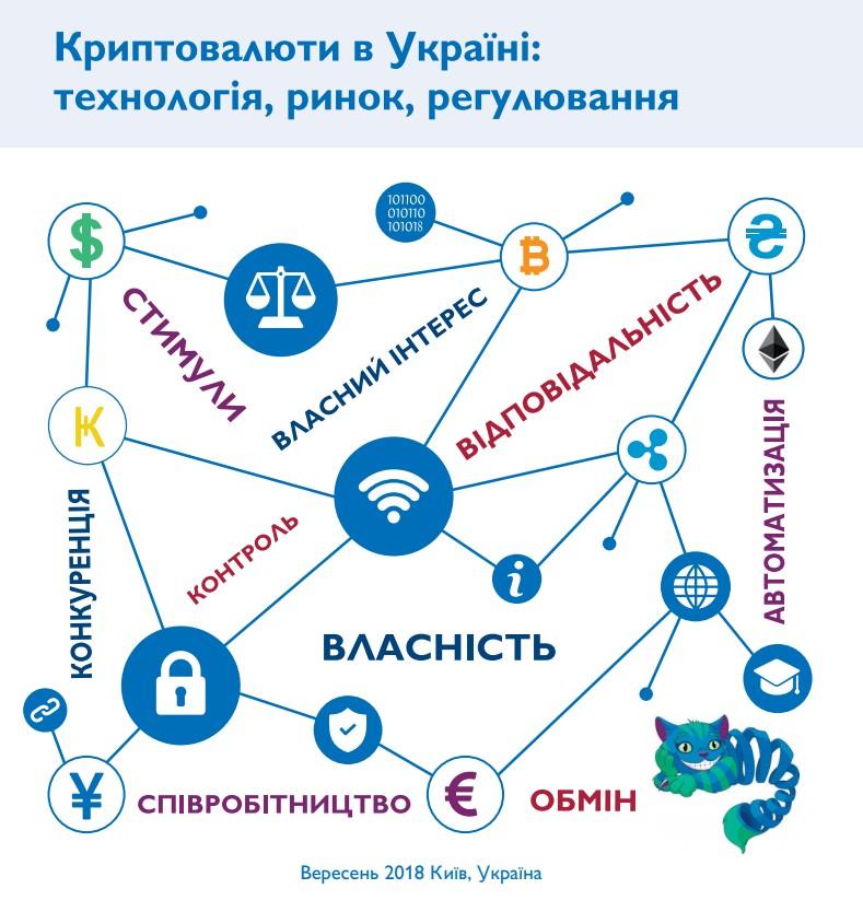 Криптовалюти в Україні: технологія, ринок, регулювання
