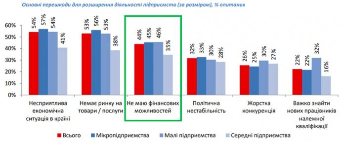 """Стаття """"Як українському бізнесу отримати 20 мільярдів на рік"""""""