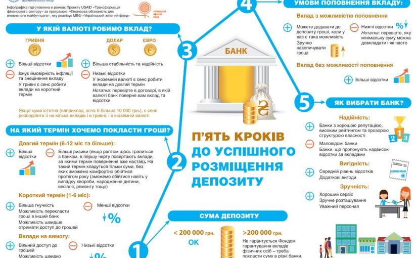 5 Steps to Make a Successful Deposit (in Ukrainian only)