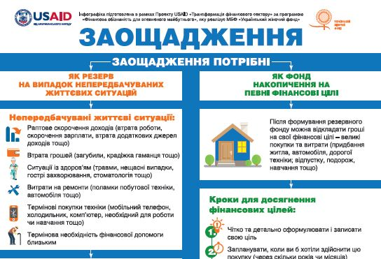 "Infographic ""Savings"" (in Ukrainian only)"